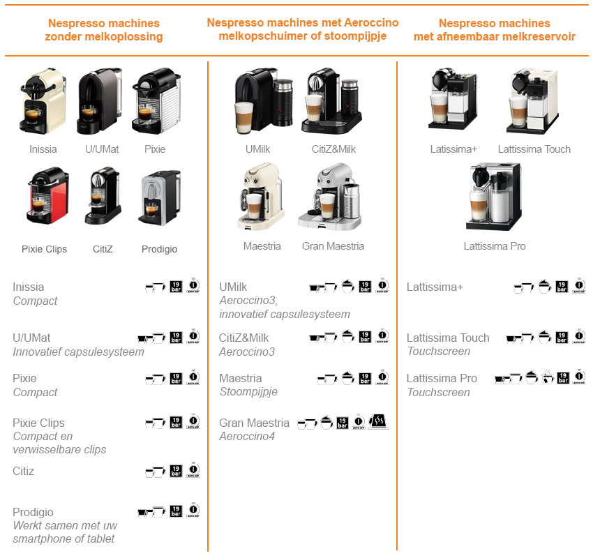 Nespresso machines: Ontdek alle machines - Expert.nl
